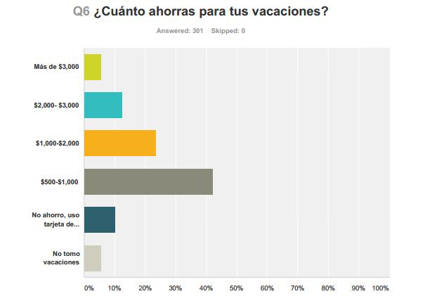 ¿Cuánto ahorras para tus vacaciones?