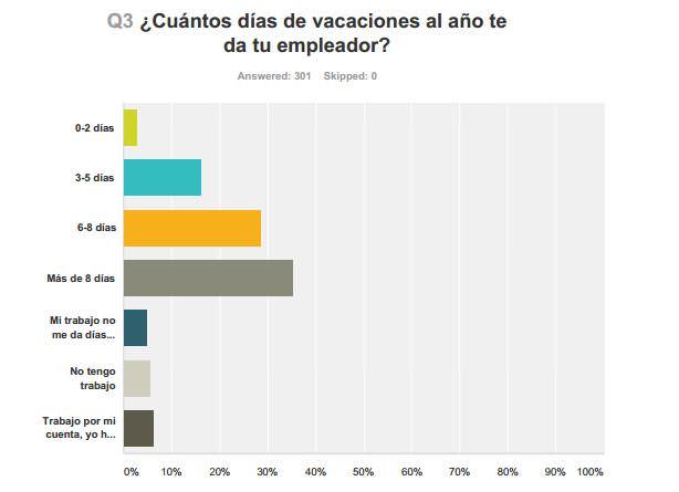 ¿Cuántos días de vacaciones al año te da tu empleador?