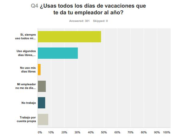 ¿Usas todos los días de vacaciones que te da tu empleador al año?