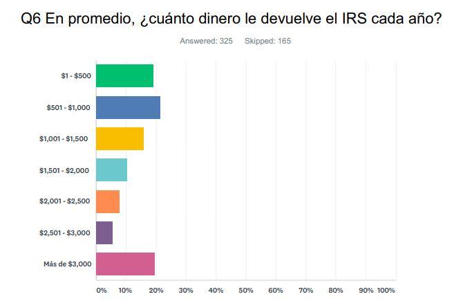 En promedio, ¿cuánto dinero le devuelve el IRS cada año?