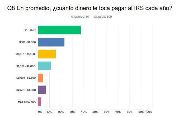 En promedio, ¿cuánto dinero le toca pagar al IRS cada año?