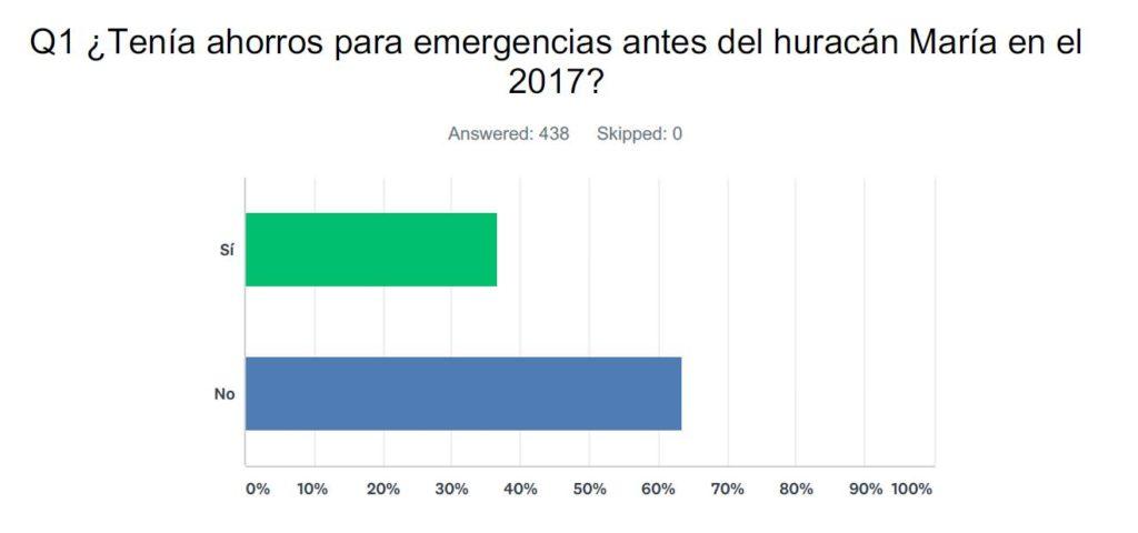 ¿Tenía ahorros para emergencias antes del huracán María en el 2017?