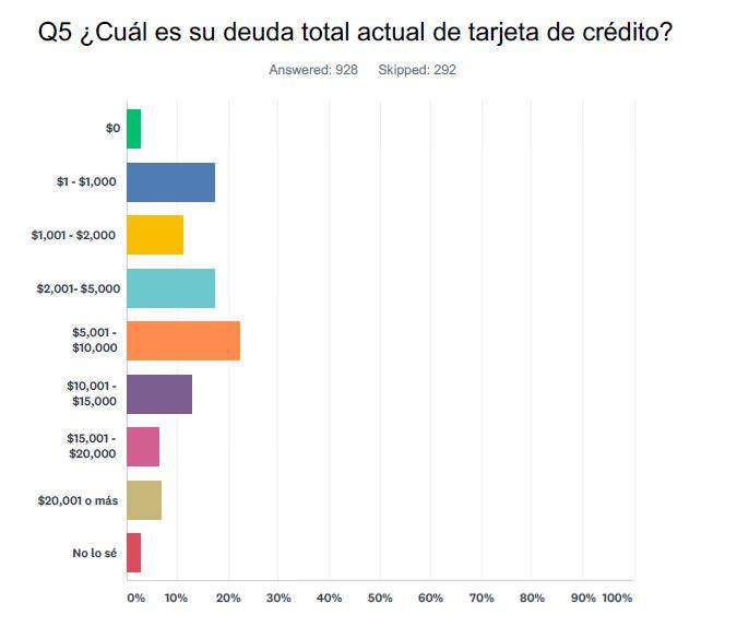 ¿Cuál es su deuda total actual de tarjeta de crédito?