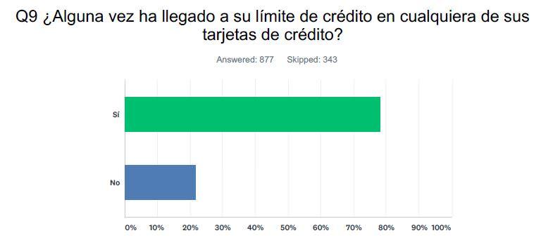 ¿Alguna vez ha llegado a su límite de crédito en cualquiera de sus tarjetas de crédito?