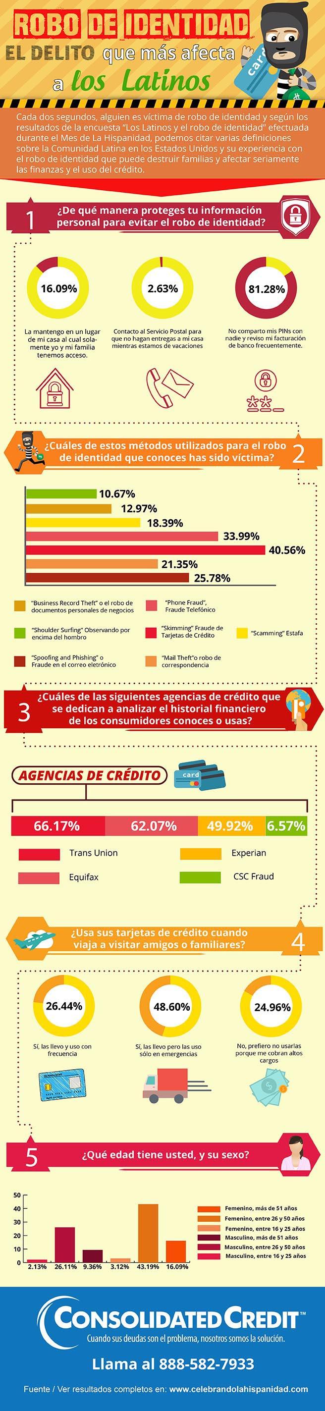 Latinos y el robo de identidad