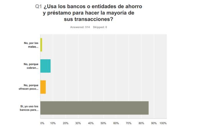 El uso de bancos o entidades de ahorro y prestamo