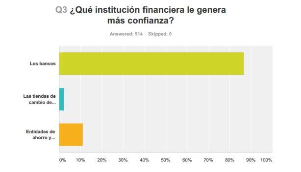¿Qué institución financiera le genera más confianza?