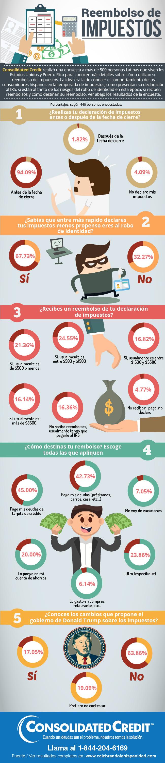 encuesta Declaracion de impuestos reembolso