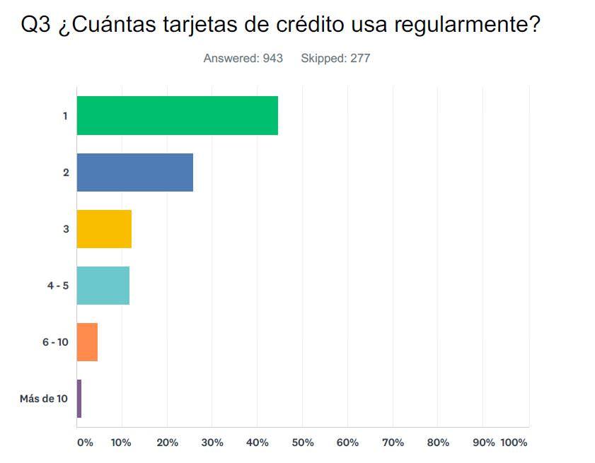 ¿Cuántas tarjetas de crédito usa regularmente?