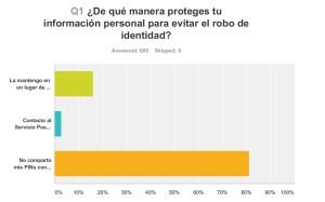 Los Latinos y el robo de identidad