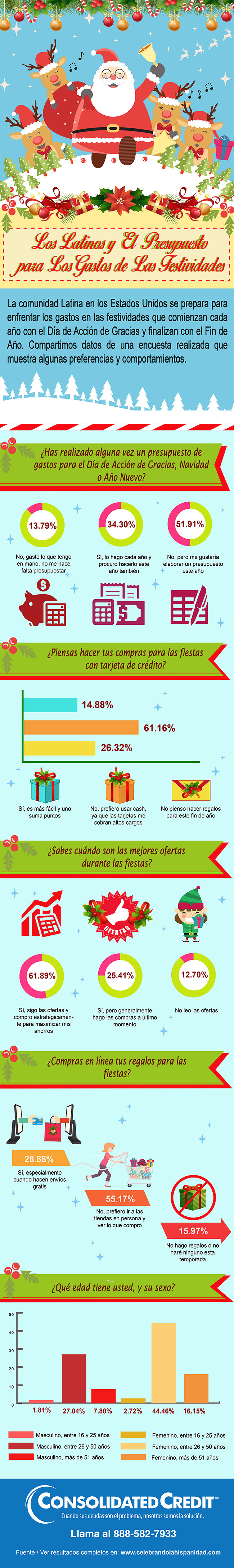 Infografia-Latinos-y-el-Uso-de-Tarjetas-de-Credito-fuente