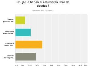 Los Latinos y Las Deudas en Tarjetas de Crédito
