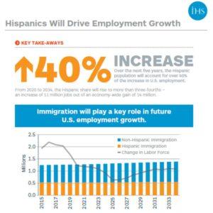 los hispanos y el empleo