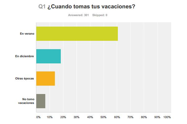 ¿Cuándo tomas tus Vacaciones?