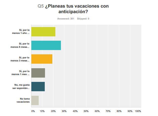¿Planeas tus vacaciones con anticipación?
