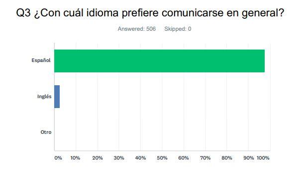 Q 3 ¿Con cuál idioma prefiere comunicarse en general?