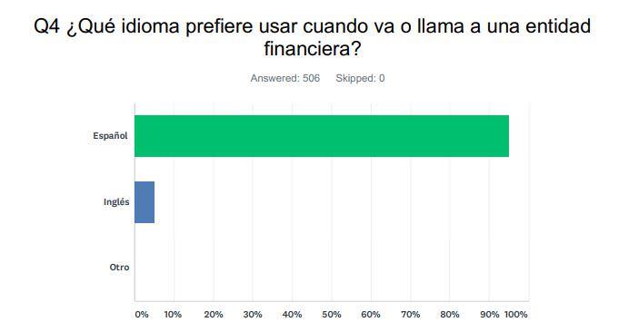 Q 4 ¿Qué idioma prefiere usar cuando va o llama a una entidad financiera?