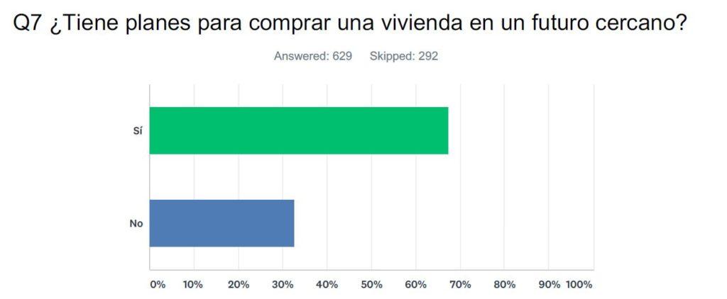 Pregunta 7: ¿Tiene planes para comprar una vivienda en un futuro cercano?