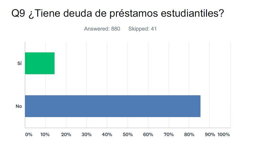 Pregunta 9: ¿Tiene deuda de préstamos estudiantiles?