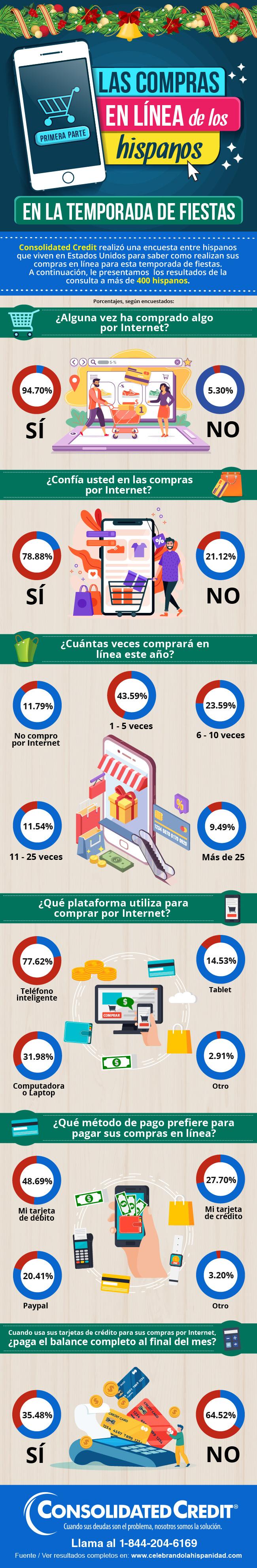 Las compras en línea de los hispanos en la temporada de fiestas