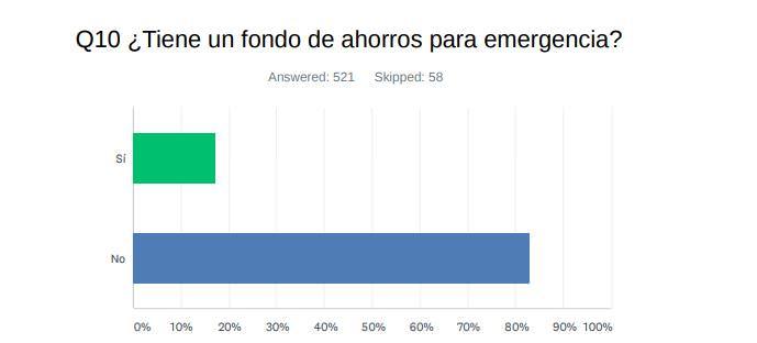 Pregunta 10: ¿Tiene un fondo de ahorros para emergencia?