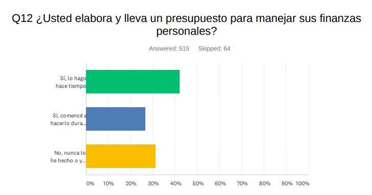 Pregunta 12: ¿Usted elabora y lleva un presupuesto para manejar sus finanzas personales?