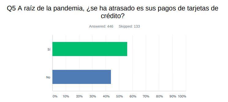 Pregunta 5: A raíz de la pandemia, ¿se ha atrasado en sus pagos de tarjetas de crédito?