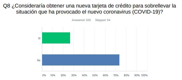 Pregunta 8: ¿Consideraría obtener una nueva tarjeta de crédito para sobrellevar la situación que ha provocado el nuevo coronavirus (COVID-19)?